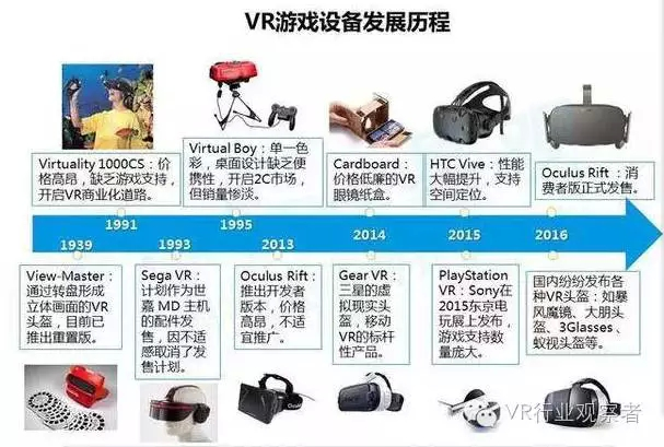 重磅:2016年VR游戏市场趋势研究报告 AR资讯 第6张