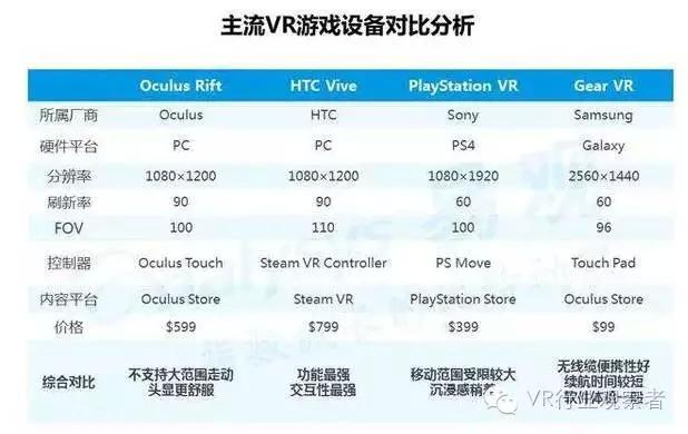 重磅:2016年VR游戏市场趋势研究报告 AR资讯 第8张