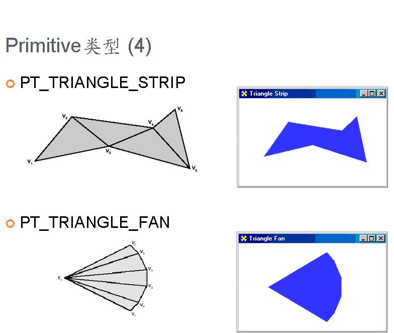图形学基础教程02--顶点数据和SHADER寄存器 (带演示程序) 资源教程 第10张