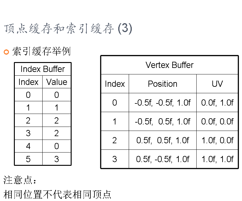 图形学基础教程02--顶点数据和SHADER寄存器 (带演示程序) 资源教程 第13张