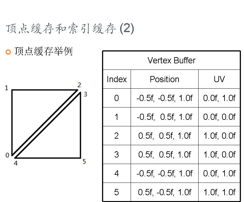 图形学基础教程02--顶点数据和SHADER寄存器 (带演示程序) 资源教程 第12张