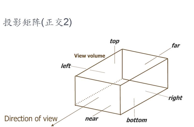 图形学基础教程03--矩阵变换和光照 (带演示程序) 资源教程 第10张