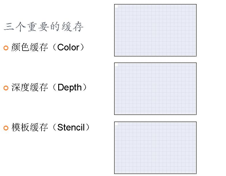 图形学基础教程05--渲染状态一 (带演示程序) 资源教程 第4张