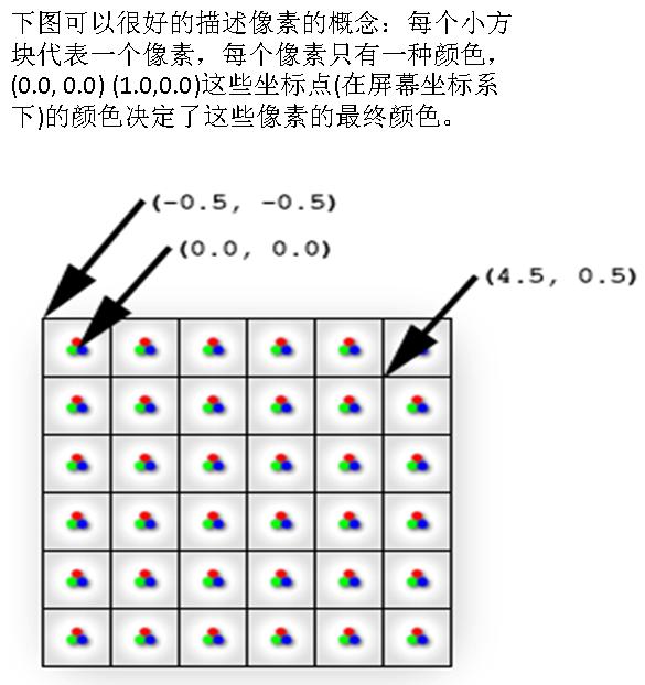 图形学基础教程08--光栅化原理 资源教程 第6张