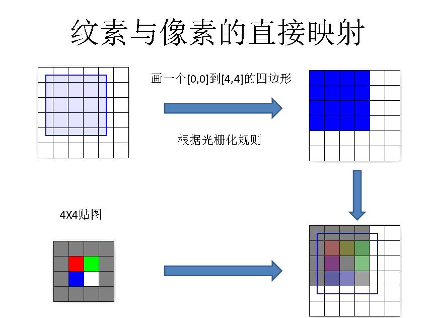 图形学基础教程08--光栅化原理 资源教程 第18张
