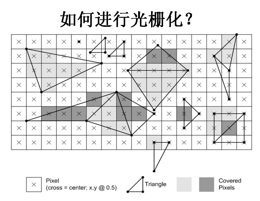 图形学基础教程08--光栅化原理 资源教程 第11张