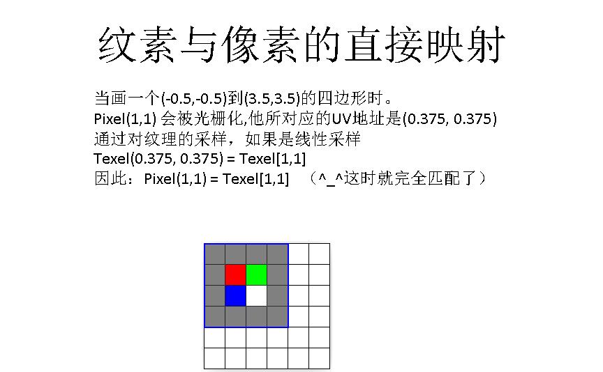 图形学基础教程08--光栅化原理 资源教程 第20张