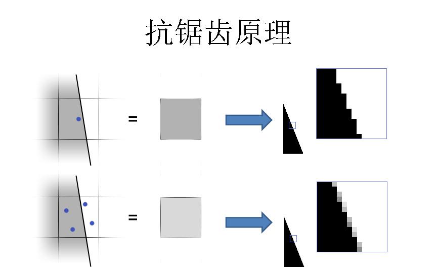 图形学基础教程08--光栅化原理 资源教程 第21张