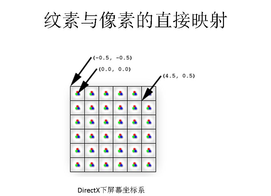 图形学基础教程08--光栅化原理 资源教程 第17张