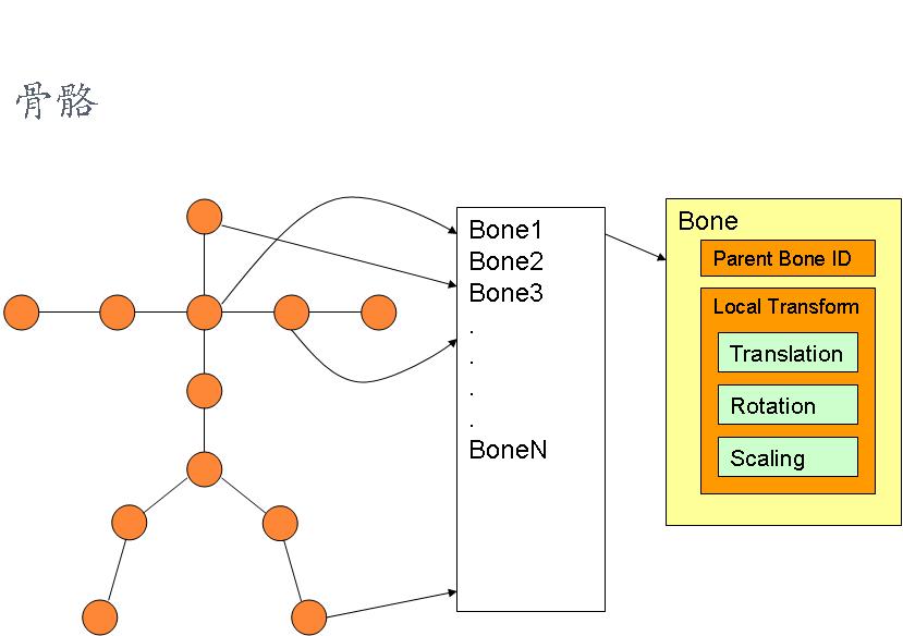 图形学基础教程09--骨骼动画原理 (带演示程序) 资源教程 第4张
