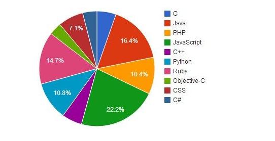 编程语言入门_编程语言收入