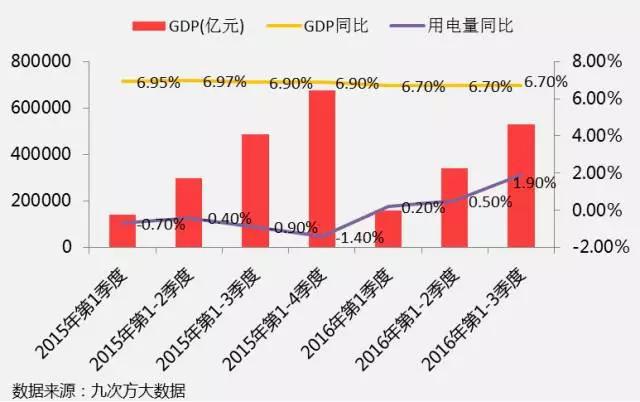 工业gdp_提振经济丨今年前两个月数据不好看,全年会怎样