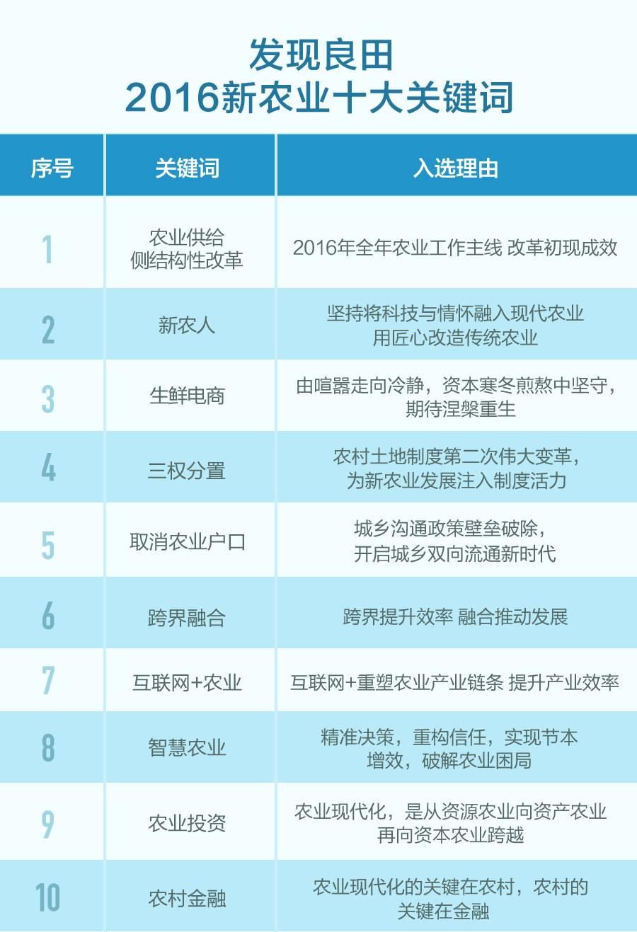 2016年中国三农十大热词