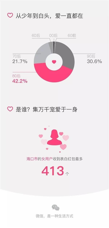 微信发布情人节红包数据:深圳表白的人最多,亮点自寻