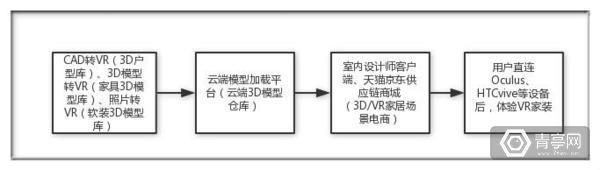 VR家居 豪斯VR获投5百万打造VR家装 AR资讯 第2张