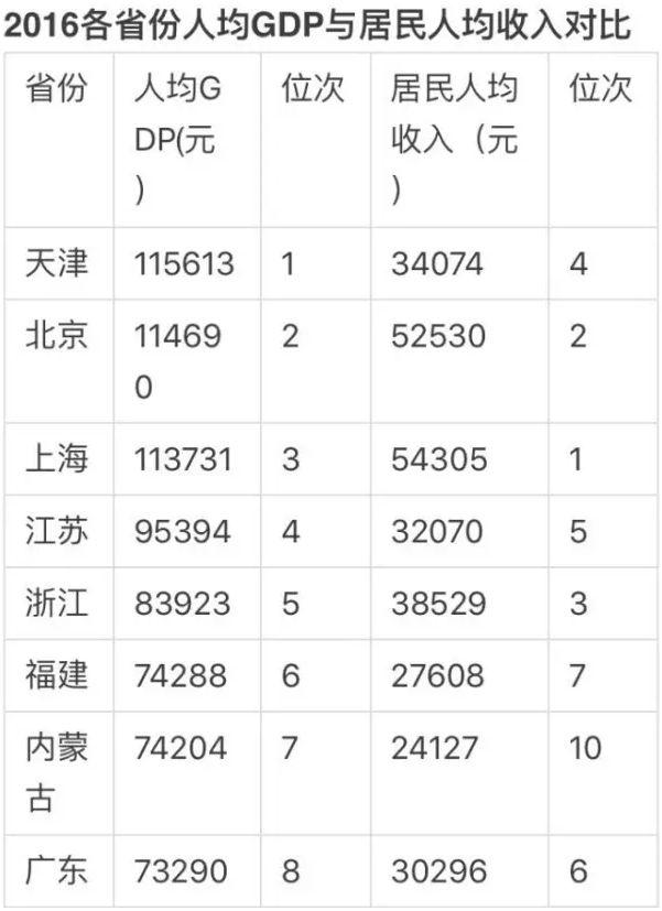 中国gdp2017各省排名_各省人均gdp排行榜