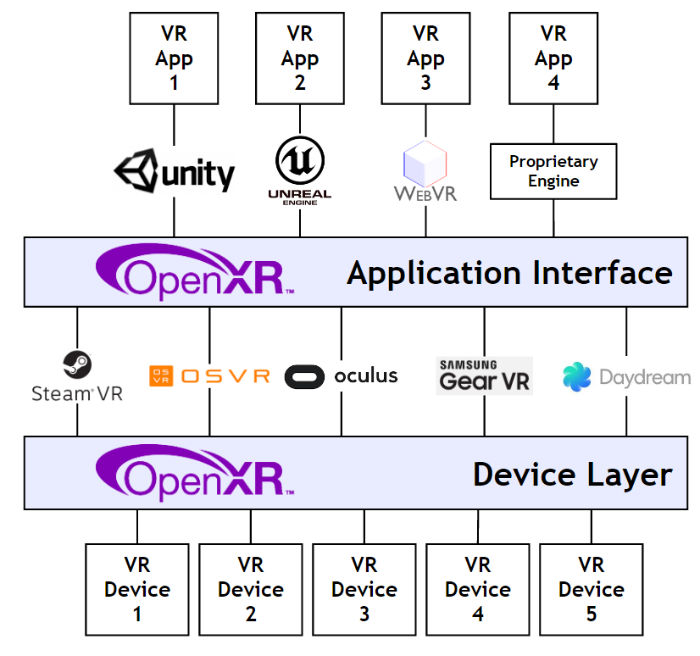 为什么VR的成功依赖于VR行业标准 AR资讯 第2张