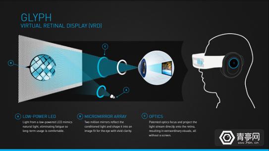Avegant完成1370万美元融资,曾推AR光场显示技术 AR资讯 第3张