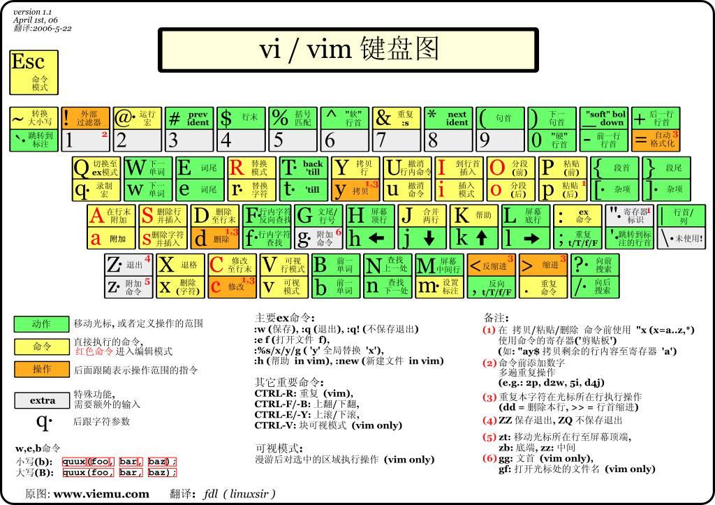 两张图学会VIM编辑器