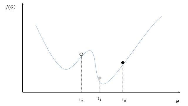 实战Google深度学习框架:TensorFlow计算加速