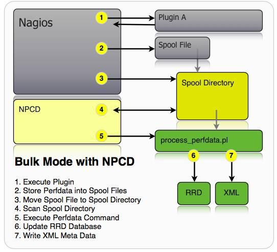 nagios监控数据可视化