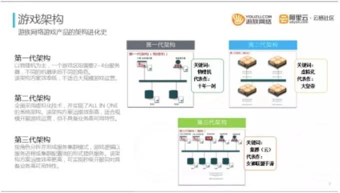 游族网络运维总监:如何运维千台以上游戏云服务器