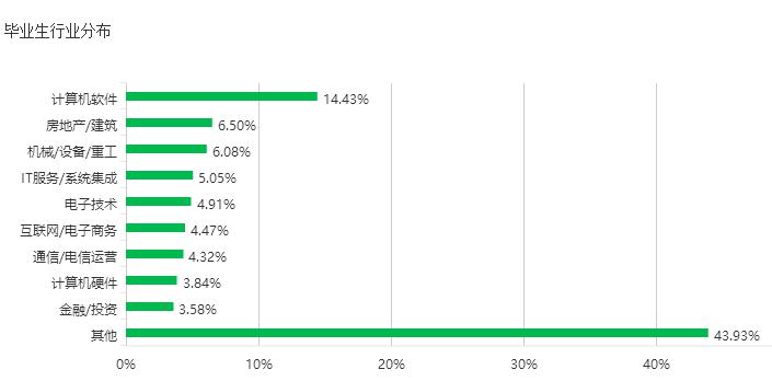 高考志愿,东大毕业6%出国,市场营销专业薪酬最