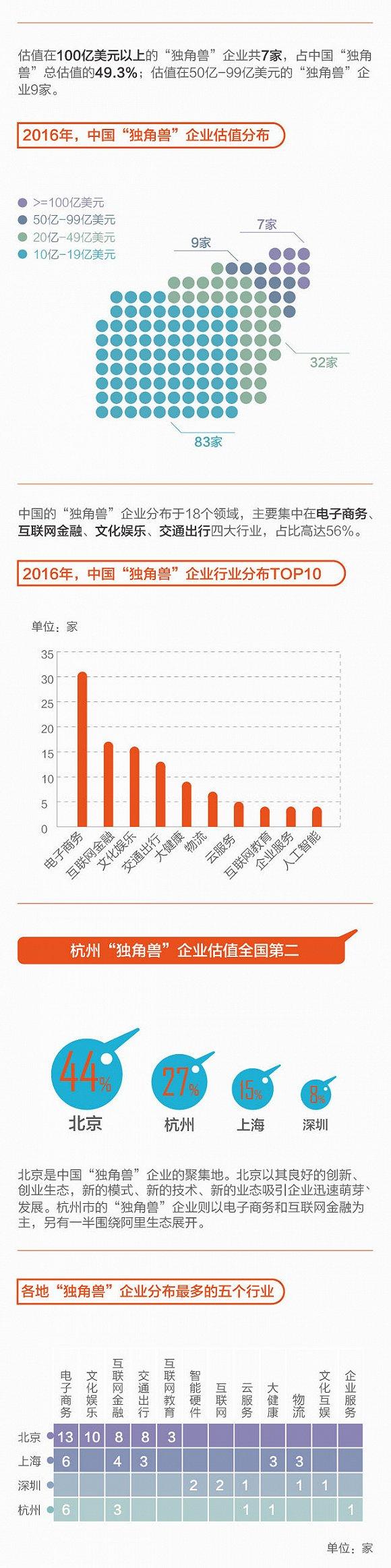 """【信息图】中国131家""""独角兽""""企业"""