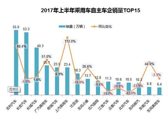 2017车企半年考榜单:最高增幅达357.2%