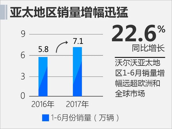 中国战略地位提升 沃尔沃亚太总部落户上海