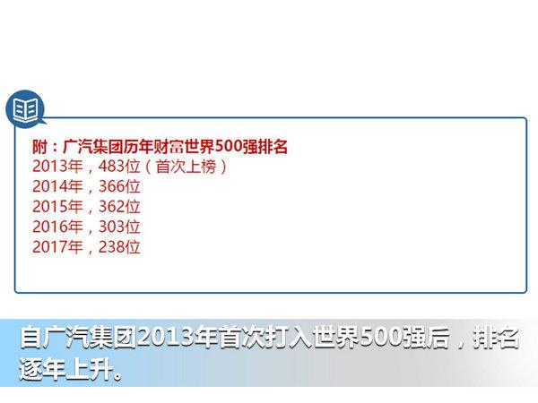广汽世界五百强排名升65名 4年利润增4.5倍