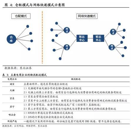 物流快递】京东等港剧研究仓配模式对网络传统电商穿越2016图片