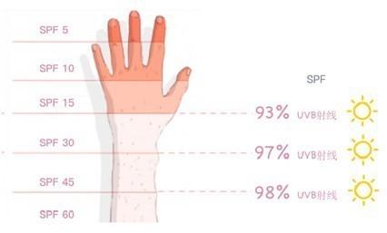 防晒霜不是越贵越好,选购时须考虑其安全性