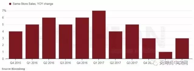 低价百货TJX的增长又回来了 双重利好刺激该公司股价