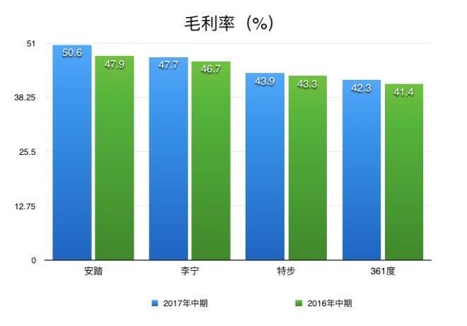 4大本土体育品牌上半年业绩PK:安踏稳坐第一宝座(图6)