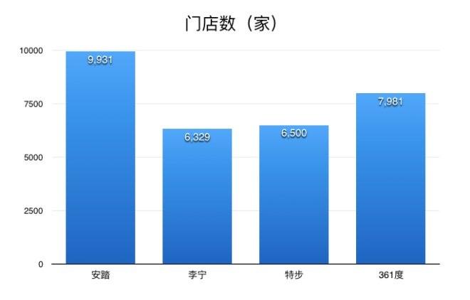 4大本土体育品牌上半年业绩PK:安踏稳坐第一宝座(图7)