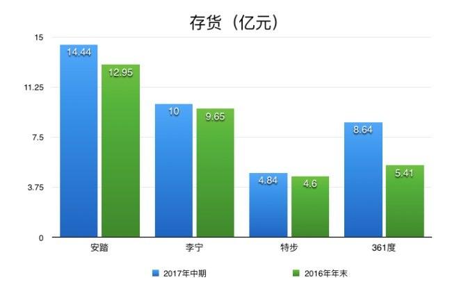 4大本土体育品牌上半年业绩PK:安踏稳坐第一宝座(图8)