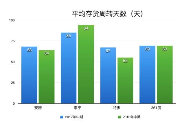 4大本土体育品牌上半年业绩PK:安踏稳坐第一宝座(图9)
