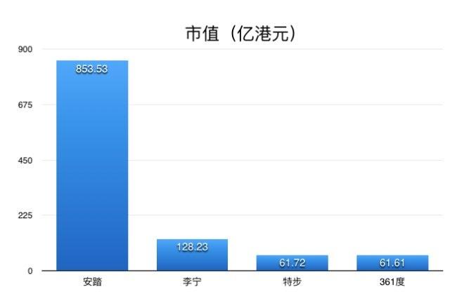 4大本土体育品牌上半年业绩PK:安踏稳坐第一宝座(图2)