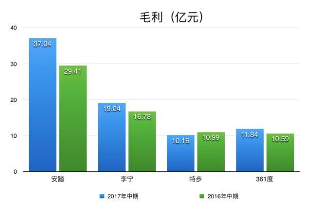 4大本土体育品牌上半年业绩PK:安踏稳坐第一宝座(图5)