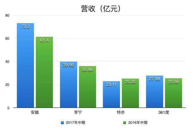 4大本土体育品牌上半年业绩PK:安踏稳坐第一宝座(图3)