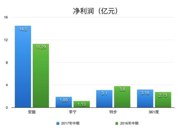 4大本土体育品牌上半年业绩PK:安踏稳坐第一宝座(图4)
