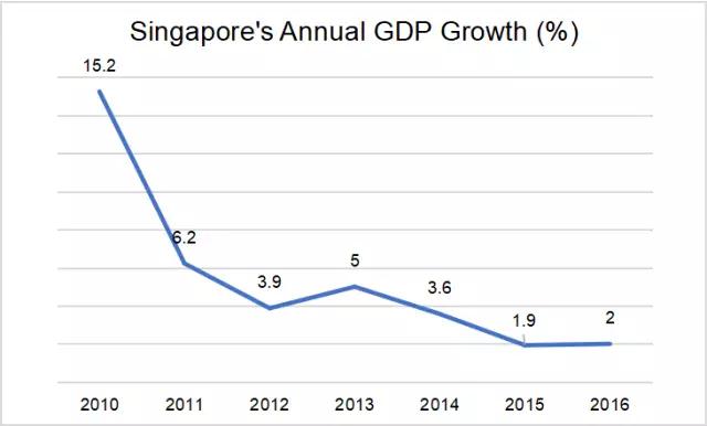 新加坡gdp_新加坡经济断裂 没有中国的合作他还能得意吗