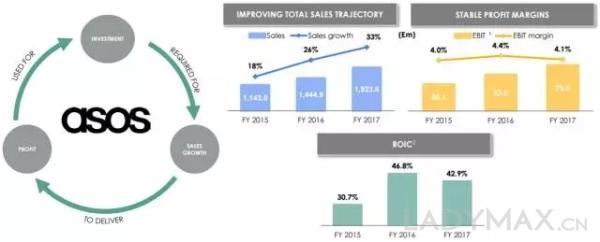 大受年轻人追捧,ASOS全年销售额猛涨33%