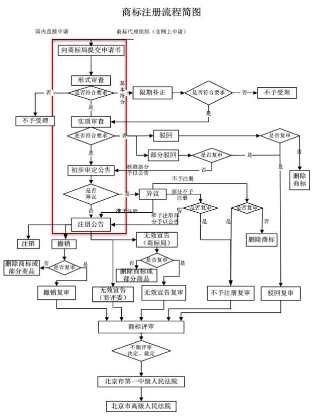 一张图了解商标注册流程