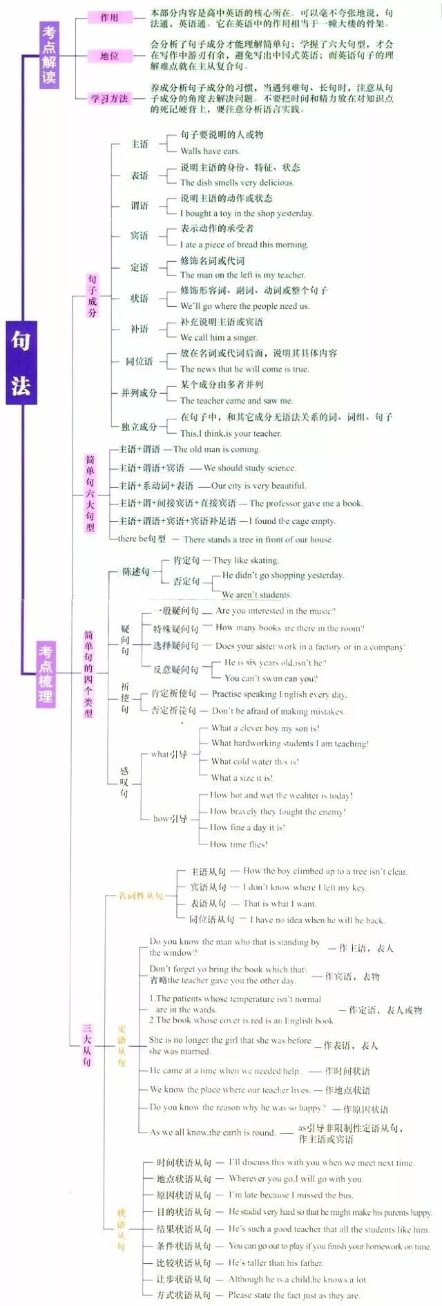 [转载]高中英语语法思维导图,考点全面梳理!
