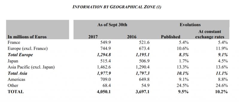 爱马仕2017财年前三季度表现超过分析师预期:新款香水大卖,中国大陆销售增长加速