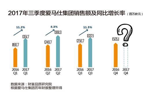 中国市场爱以销售额论英雄,但爱马仕并不接受这个判断(图1)
