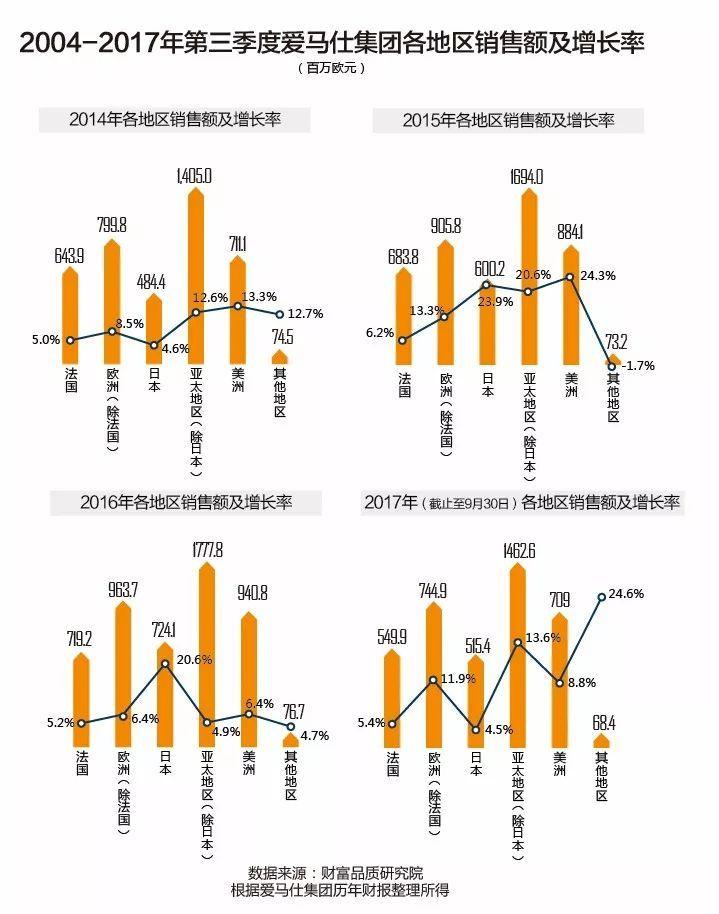 中国市场爱以销售额论英雄,但爱马仕并不接受这个判断(图2)