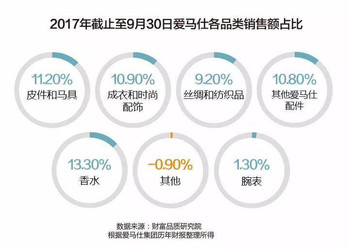 中国市场爱以销售额论英雄,但爱马仕并不接受这个判断(图4)